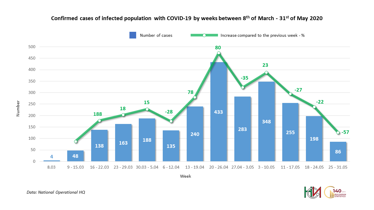 Confirmed cases of infected population with COVID-19 by weeks between 8th of March - 31st of May 2020